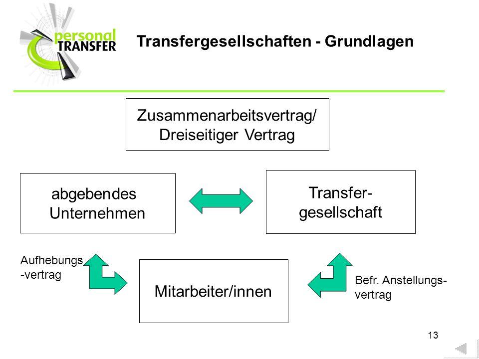 13 Transfergesellschaften - Grundlagen abgebendes Unternehmen Transfer- gesellschaft Zusammenarbeitsvertrag/ Dreiseitiger Vertrag Mitarbeiter/innen Au