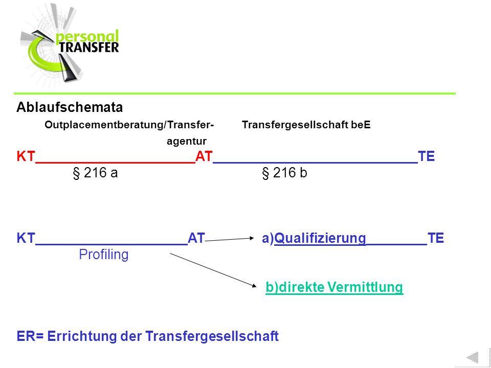 14 Ablaufschemata Outplacementberatung/Transfer- Transfergesellschaft beE agentur KT_____________________AT___________________________TE § 216 a§ 216