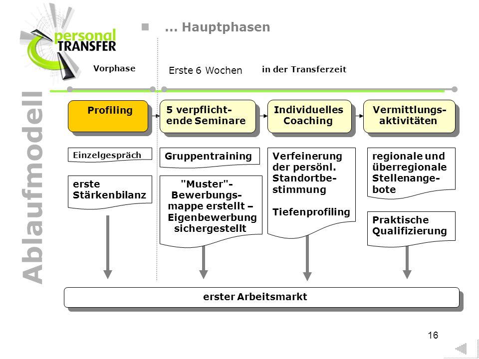 16... Hauptphasen Profiling Einzelgespräch erste Stärkenbilanz 5 verpflicht- ende Seminare Individuelles Coaching Individuelles Coaching Vermittlungs-