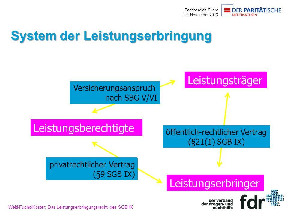 Fachbereich Sucht 23. November 2013 System der Leistungserbringung Leistungsträger Leistungsberechtigte Leistungserbringer Versicherungsanspruch nach