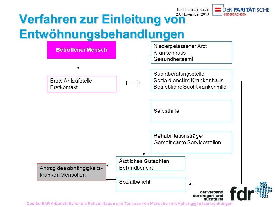 Fachbereich Sucht 23. November 2013 Verfahren zur Einleitung von Entwöhnungsbehandlungen Betroffener Mensch Erste Anlaufstelle Erstkontakt Niedergelas