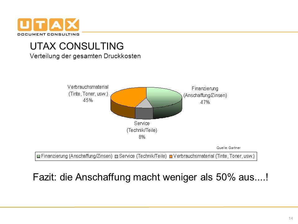 14 UTAX CONSULTING Verteilung der gesamten Druckkosten Fazit: die Anschaffung macht weniger als 50% aus....! Quelle: Gartner
