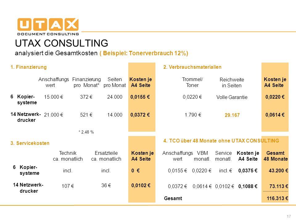 17 UTAX CONSULTING analysiert die Gesamtkosten ( Beispiel: Tonerverbrauch 12%) Gesamt 48 Monate 43.200 73.113 ------------------------------------------- 116.313 Anschaffungs wert 0,0155 0,0372 Gesamt VBM monatl.