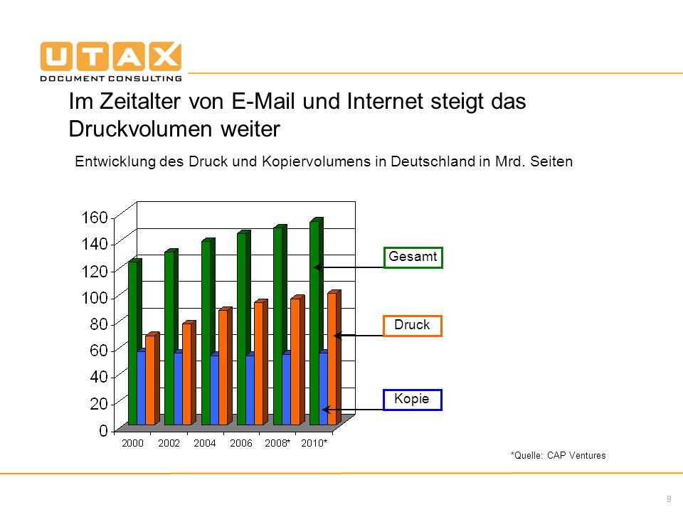 9 Im Zeitalter von E-Mail und Internet steigt das Druckvolumen weiter Entwicklung des Druck und Kopiervolumens in Deutschland in Mrd. Seiten *Quelle: