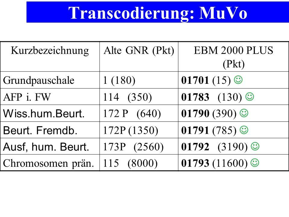 Transcodierung: MuVo KurzbezeichnungAlte GNR (Pkt)EBM 2000 PLUS (Pkt) Grundpauschale1 (180) 01701 (15) AFP i. FW114 (350) 01783 (130) Wiss.hum.Beurt.
