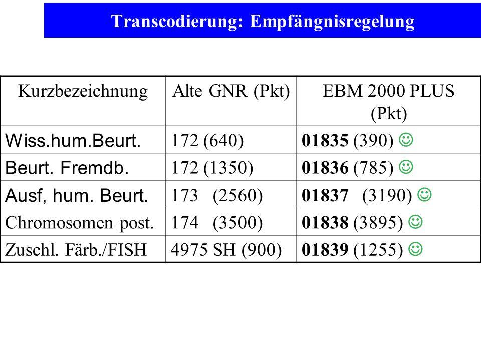 Transcodierung: Empfängnisregelung KurzbezeichnungAlte GNR (Pkt)EBM 2000 PLUS (Pkt) Wiss.hum.Beurt. 172 (640) 01835 (390) Beurt. Fremdb. 172 (1350) 01