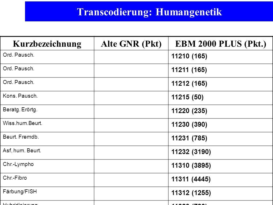 Transcodierung: Humangenetik KurzbezeichnungAlte GNR (Pkt)EBM 2000 PLUS (Pkt.) Ord. Pausch. 11210 (165) Ord. Pausch. 11211 (165) Ord. Pausch. 11212 (1