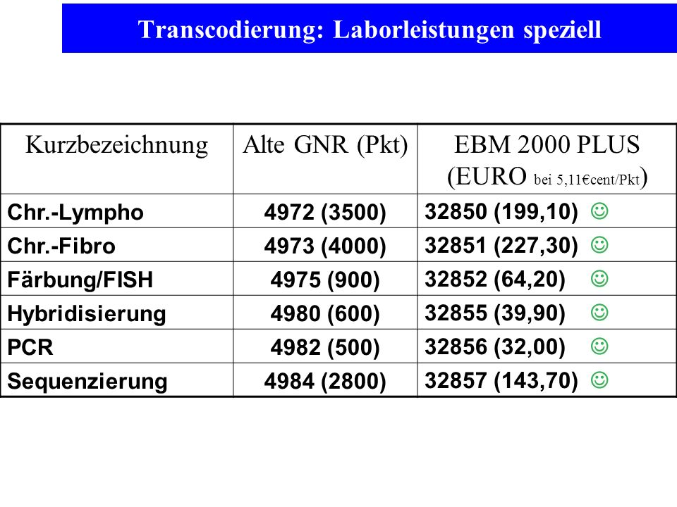 Transcodierung: Laborleistungen speziell KurzbezeichnungAlte GNR (Pkt)EBM 2000 PLUS (EURO bei 5,11cent/Pkt ) Chr.-Lympho4972 (3500)32850 (199,10) Chr.