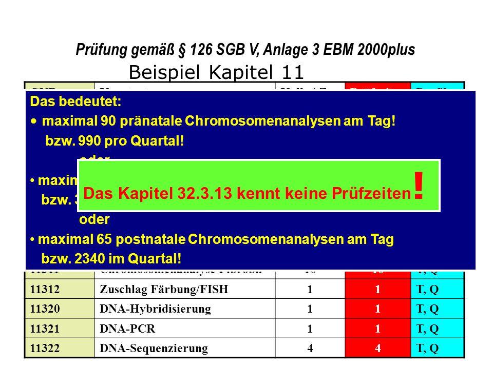 Prüfung gemäß § 126 SGB V, Anlage 3 EBM 2000plus GNRKurztextKalk.AZPrüfzeitProfil 01793Chromosomenanalyse pränat.128T, Q 11210-..12Ordinationskomplexe