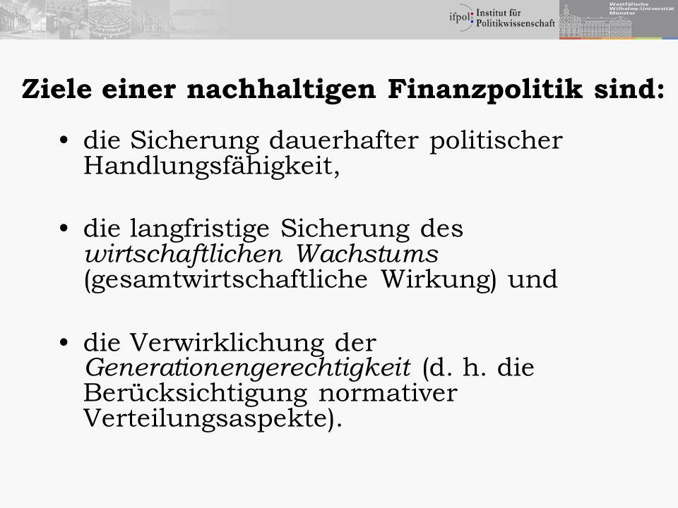 Internationaler Vergleich von Nachhaltig- keitslücken (in % des Bruttoinlandsprodukts) OECD 1 (Basisjahr 1997) Europäische Kommission 2 (Basisjahr 1995) Differenz (in Prozentpunkten) 123=2-1 Belgien 1,3 0,6- 0,7 Dänemark - 1,5 2,3 3,8 Deutschland 3,0 4,7 1,7 Finnland 0,1 6,5 6,4 Holland 1,0 4,0 3,0 Italien - 0,3- 0,1 0,2 Spanien 0,2 5,1 4,9 Schweden - 0,5 8,8 9,3 1)Diskontsatz 4 %; Produktivitätswachstum 1,5 %; Einhaltung des 60%-Kriteriums; Zeithorizont: 32 Jahre; Quelle: OECD (1998).