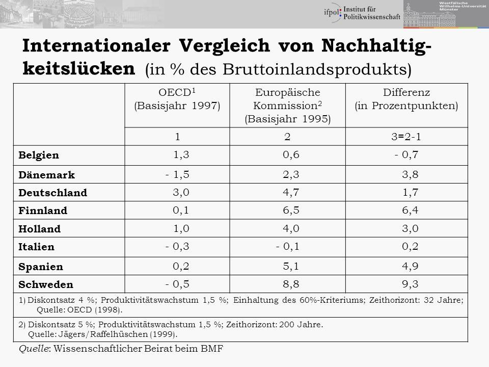 Internationaler Vergleich von Nachhaltig- keitslücken (in % des Bruttoinlandsprodukts) OECD 1 (Basisjahr 1997) Europäische Kommission 2 (Basisjahr 199