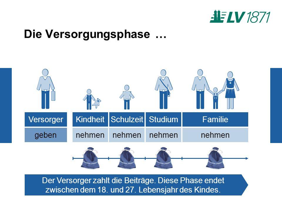 Die Versorgungsphase … Der Versorger zahlt die Beiträge.