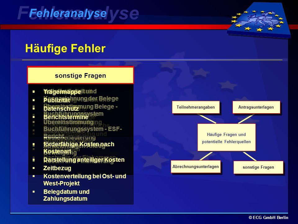 © ECG GmbH Berlin Fragenstunde Neue Anforderungen der Kommis Neue Anforderungen der Kommission helpdesk@ecg.de www.ecg.de