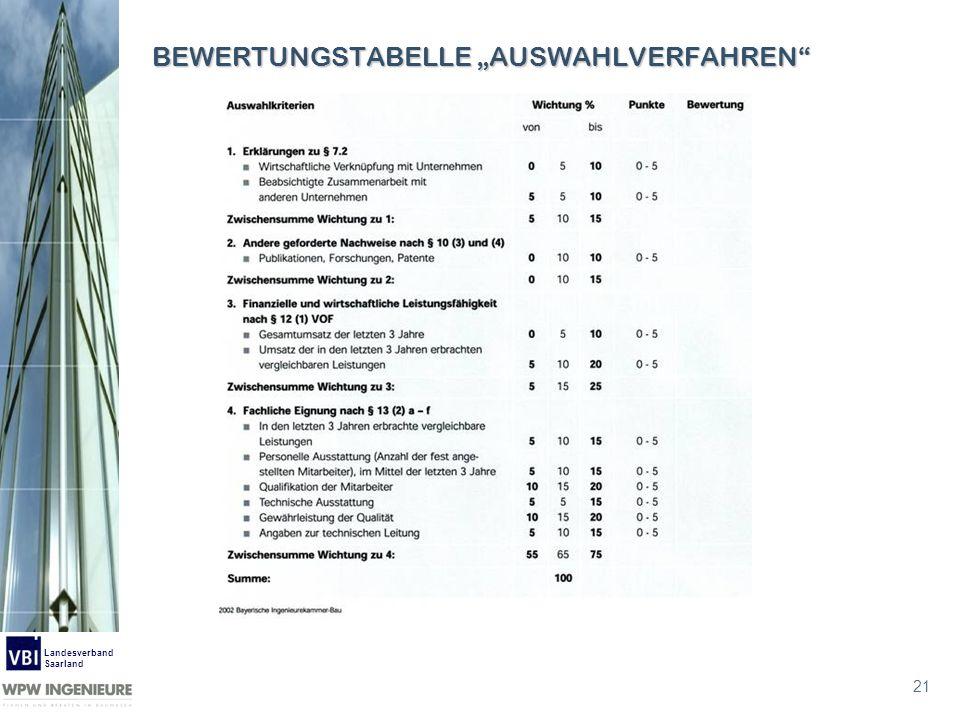 21 Landesverband Saarland BEWERTUNGSTABELLE AUSWAHLVERFAHREN
