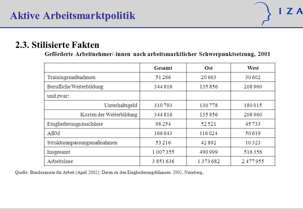 Aktive Arbeitsmarktpolitik 2.3. Stilisierte Fakten Geförderte Arbeitnehmer/-innen nach arbeitsmarktlicher Schwerpunktsetzung, 2001 GesamtOstWest Train