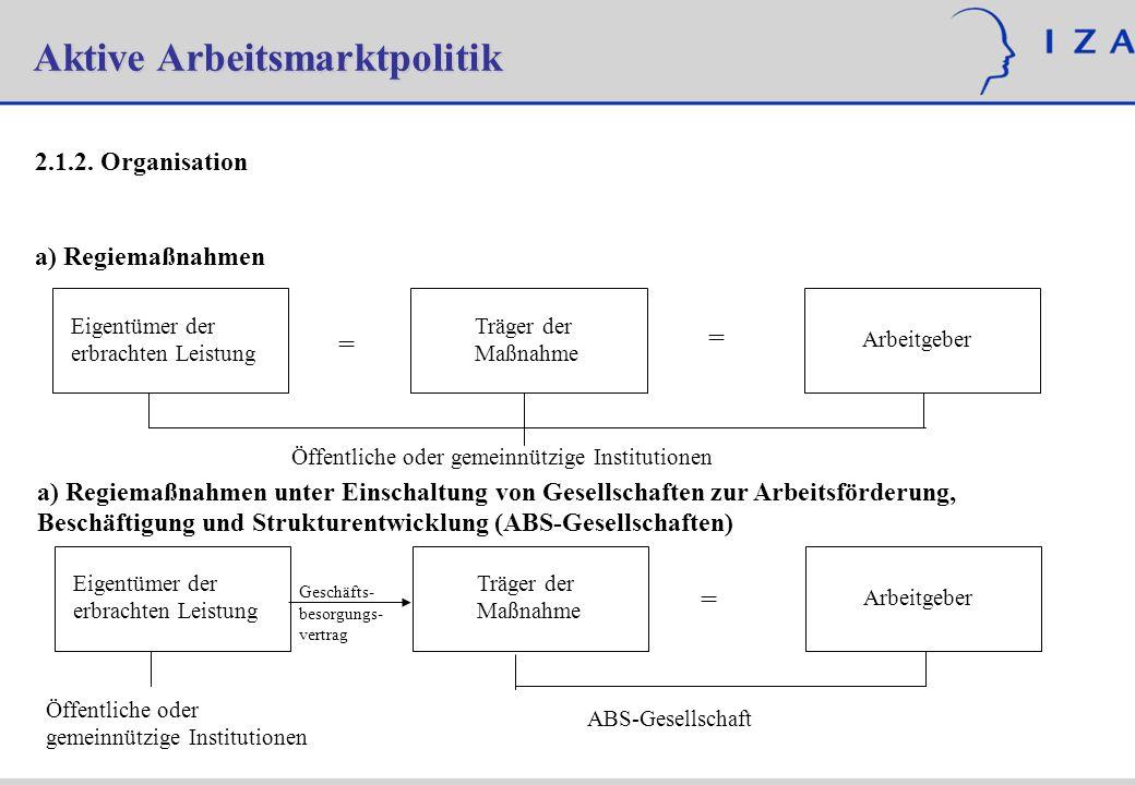 Aktive Arbeitsmarktpolitik 2.1.2. Organisation a) Regiemaßnahmen Eigentümer der erbrachten Leistung Träger der Maßnahme Arbeitgeber = = Öffentliche od