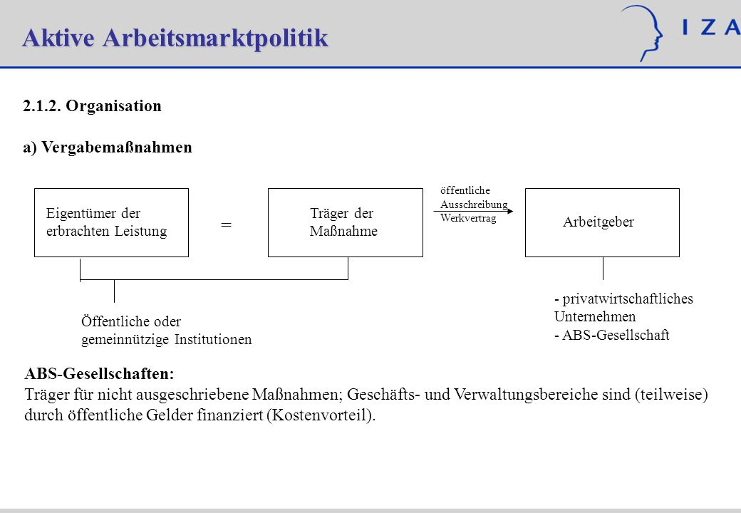 Aktive Arbeitsmarktpolitik 2.1.2. Organisation a) Vergabemaßnahmen Eigentümer der erbrachten Leistung Träger der Maßnahme Arbeitgeber = Öffentliche od