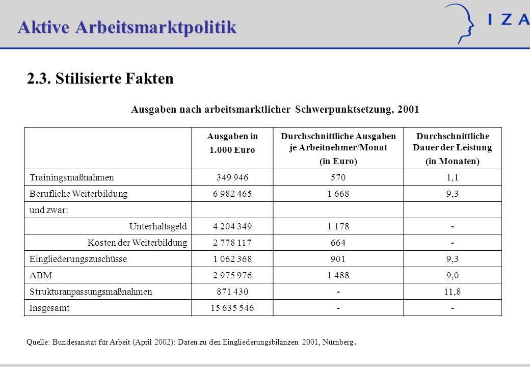 Aktive Arbeitsmarktpolitik 2.3. Stilisierte Fakten Ausgaben nach arbeitsmarktlicher Schwerpunktsetzung, 2001 Ausgaben in 1.000 Euro Durchschnittliche