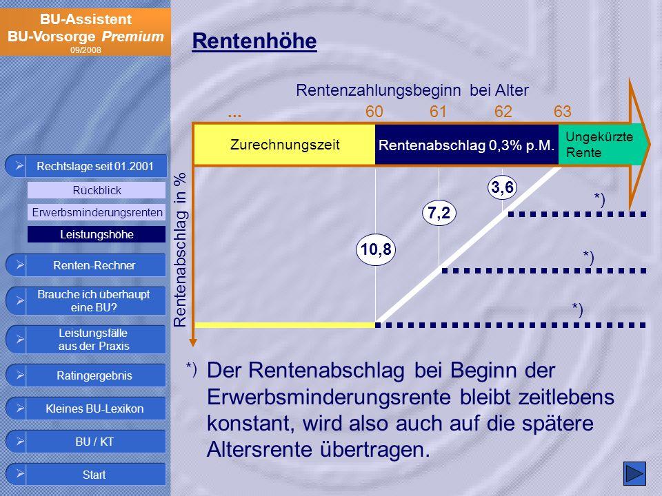 BU-Assistent BU-Vorsorge Premium 09/2008 Rentenhöhe Rentenabschlag in % Der Rentenabschlag bei Beginn der Erwerbsminderungsrente bleibt zeitlebens kon