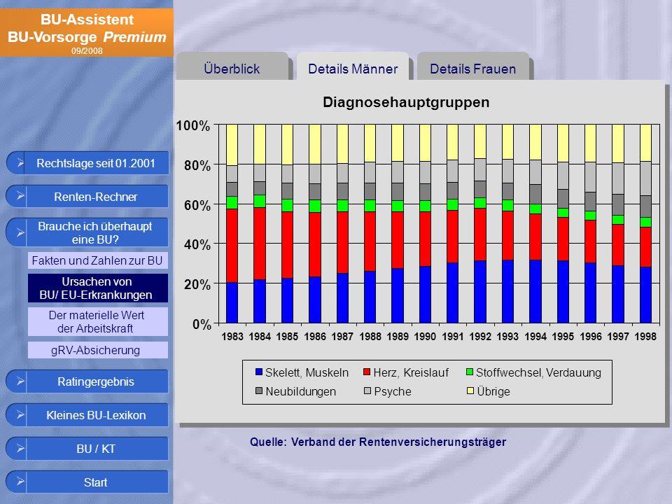 BU-Assistent BU-Vorsorge Premium 09/2008 Details Frauen Details Männer Überblick Diagnosehauptgruppen 0% 20% 40% 60% 80% 100% 198319841985198619871988