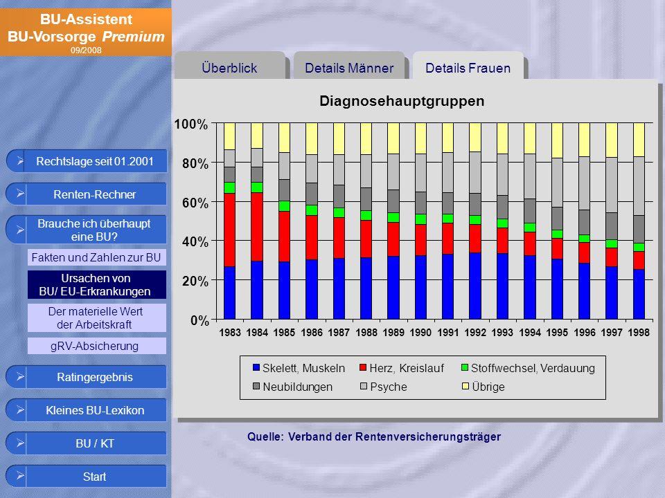 BU-Assistent BU-Vorsorge Premium 09/2008 Details Frauen Details Männer Überblick Diagnosehauptgruppen 0% 20% 40% 60% 80% 100% Skelett, MuskelnHerz, Kr