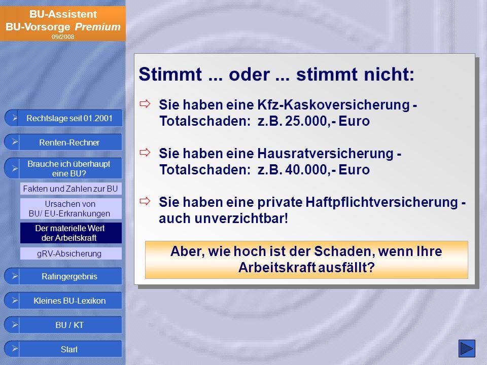 BU-Assistent BU-Vorsorge Premium 09/2008 Stimmt... oder... stimmt nicht: Sie haben eine Kfz-Kaskoversicherung - Totalschaden: z.B. 25.000,- Euro Sie h