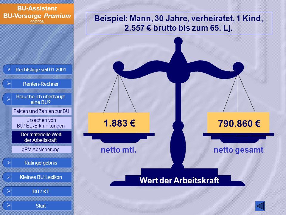 BU-Assistent BU-Vorsorge Premium 09/2008 1.883 790.860 Wert der Arbeitskraft Beispiel: Mann, 30 Jahre, verheiratet, 1 Kind, 2.557 brutto bis zum 65. L
