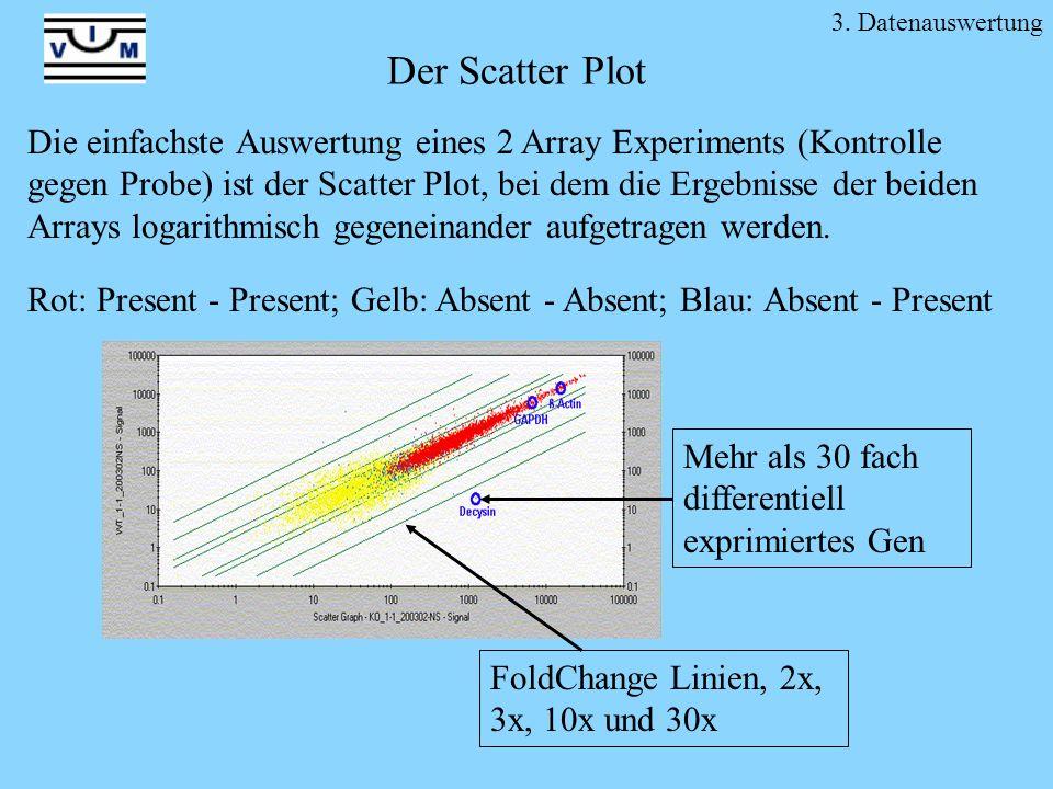 Der Scatter Plot Die einfachste Auswertung eines 2 Array Experiments (Kontrolle gegen Probe) ist der Scatter Plot, bei dem die Ergebnisse der beiden A