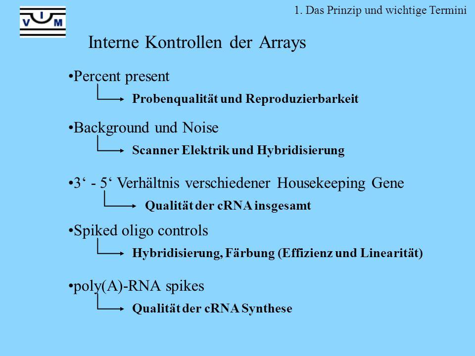 Interne Kontrollen der Arrays Background und Noise Scanner Elektrik und Hybridisierung Percent present Probenqualität und Reproduzierbarkeit Spiked ol