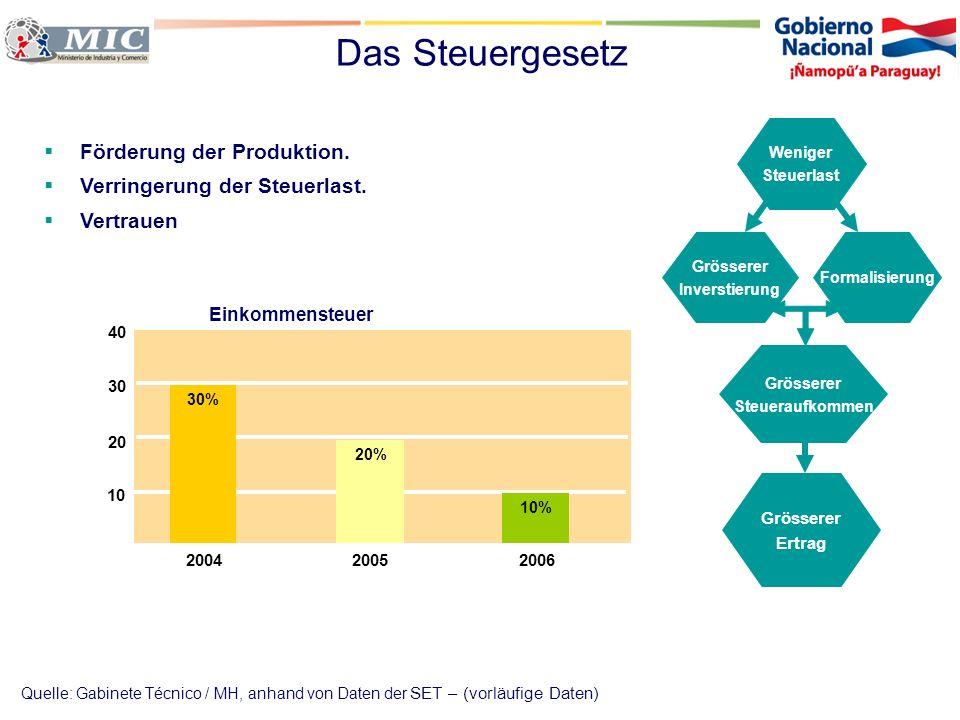 Das Steuergesetz 10 20 30 40 200420052006 Förderung der Produktion. Verringerung der Steuerlast. Vertrauen Weniger Steuerlast Grösserer Inverstierung