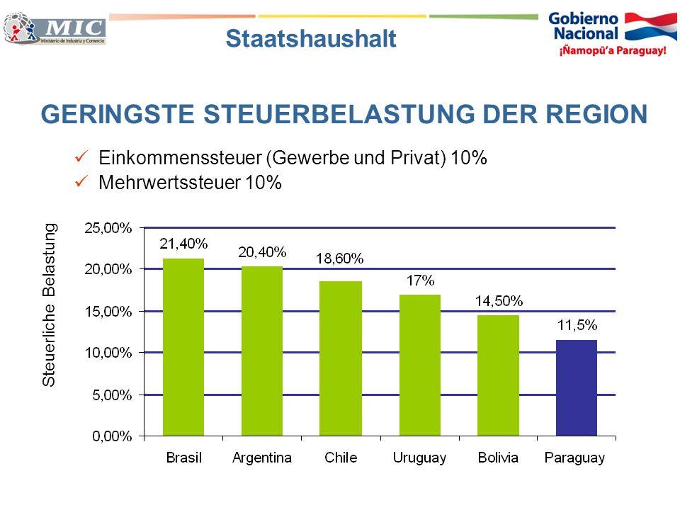 Einkommenssteuer (Gewerbe und Privat) 10% Mehrwertssteuer 10% GERINGSTE STEUERBELASTUNG DER REGION Steuerliche Belastung Staatshaushalt