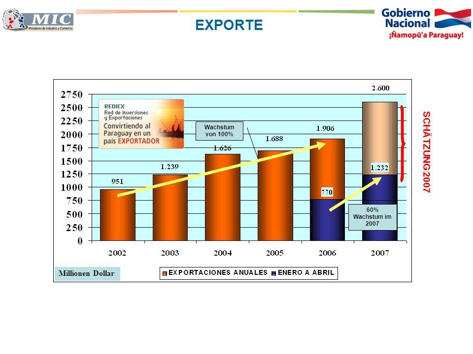 Wachstum von 100% 60% Wachstum im 2007 Millionen Dollar SCHÄTZUNG 2007 EXPORTE