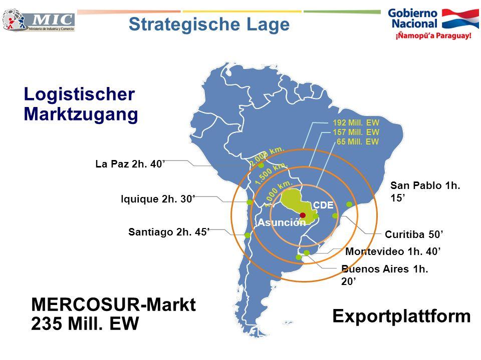 Strategische Lage Logistischer Marktzugang La Paz 2h. 40 Buenos Aires 1h. 20 Asunción CDE Curitiba 50 San Pablo 1h. 15 Iquique 2h. 30 Santiago 2h. 45