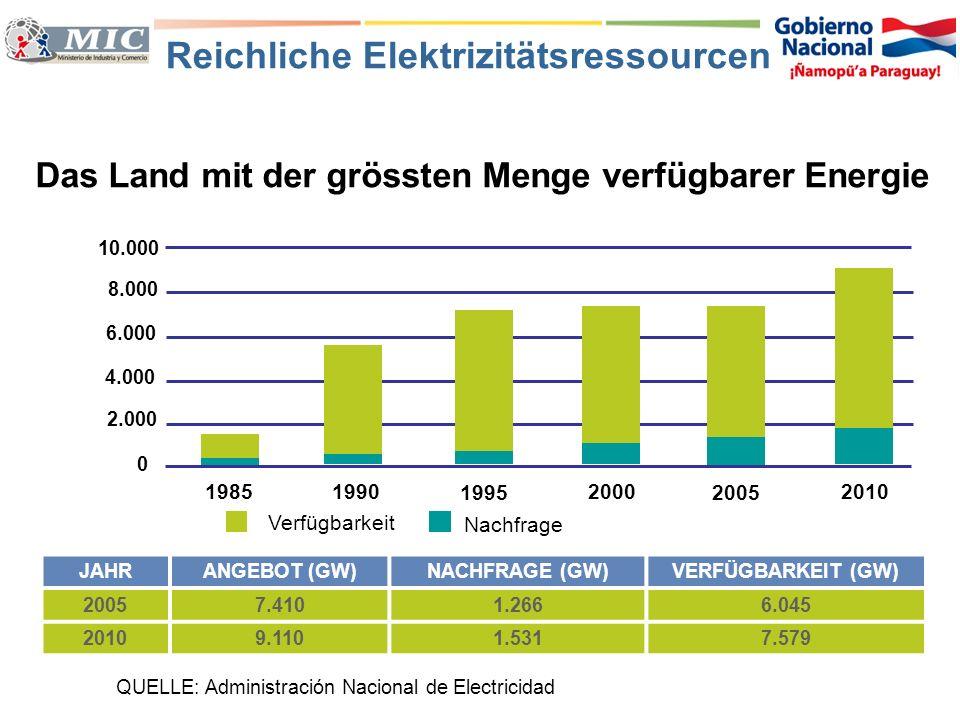 Elektrizität zum günstigen Preis Vergleich der Elektrizitätstarife im Mercosur (US$/MW) QUELLE: Administración Nacional de Electricidad (ANDE) TARIFANDE (Py)DURCHSCHNITTDIFFERENZ (%) Industrie1138,4-71% Haushalt4482-46% 76 50 37 18 11 0 10 20 30 40 50 60 70 80 Enersul (Br)CGE (Ch)UTE (Uy)Edelap (Ar)Ande (Py) US$ / MWh