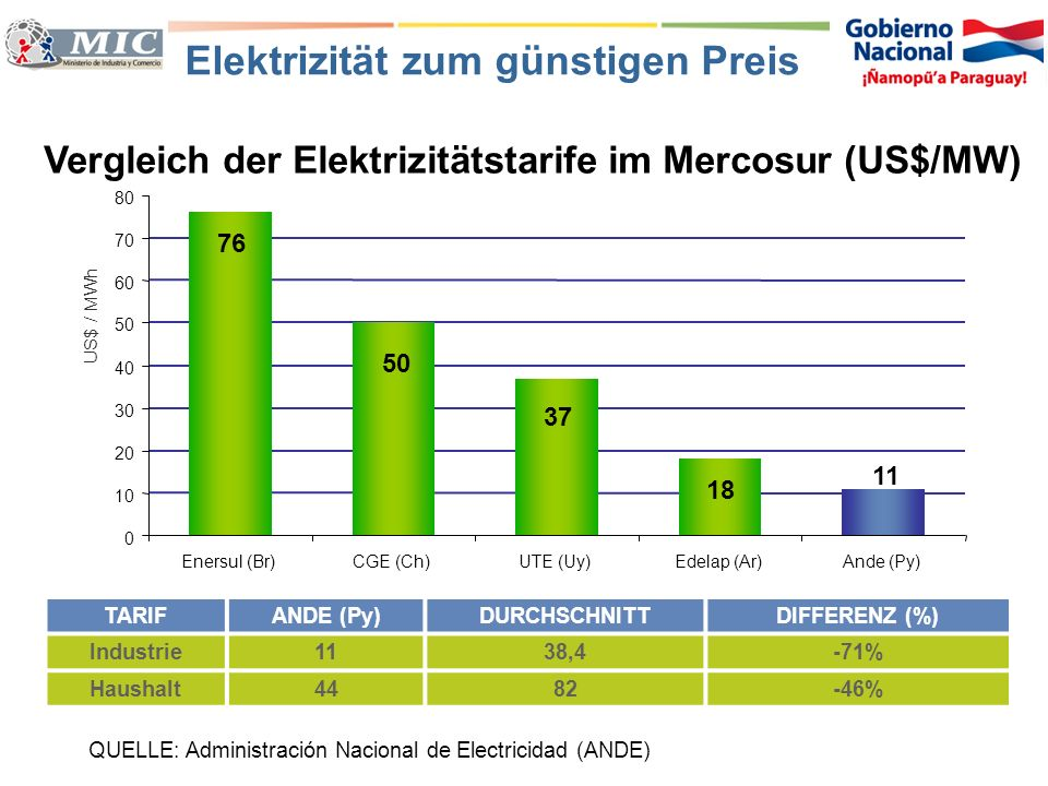 Elektrizität zum günstigen Preis Vergleich der Elektrizitätstarife im Mercosur (US$/MW) QUELLE: Administración Nacional de Electricidad (ANDE) TARIFAN