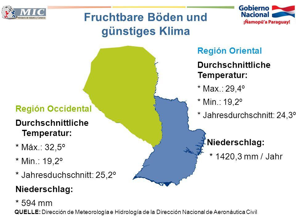 Región Oriental Durchschnittliche Temperatur: * Max.: 29,4º * Min.: 19,2º * Jahresdurchschnitt: 24,3º Niederschlag: * 1420,3 mm / Jahr QUELLE: Direcci