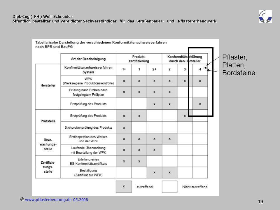 © www.pflasterberatung.de 05.2008 19 Dipl.-Ing.( FH ) Wulf Schneider öffentlich bestellter und vereidigter Sachverständiger für das Straßenbauer- und