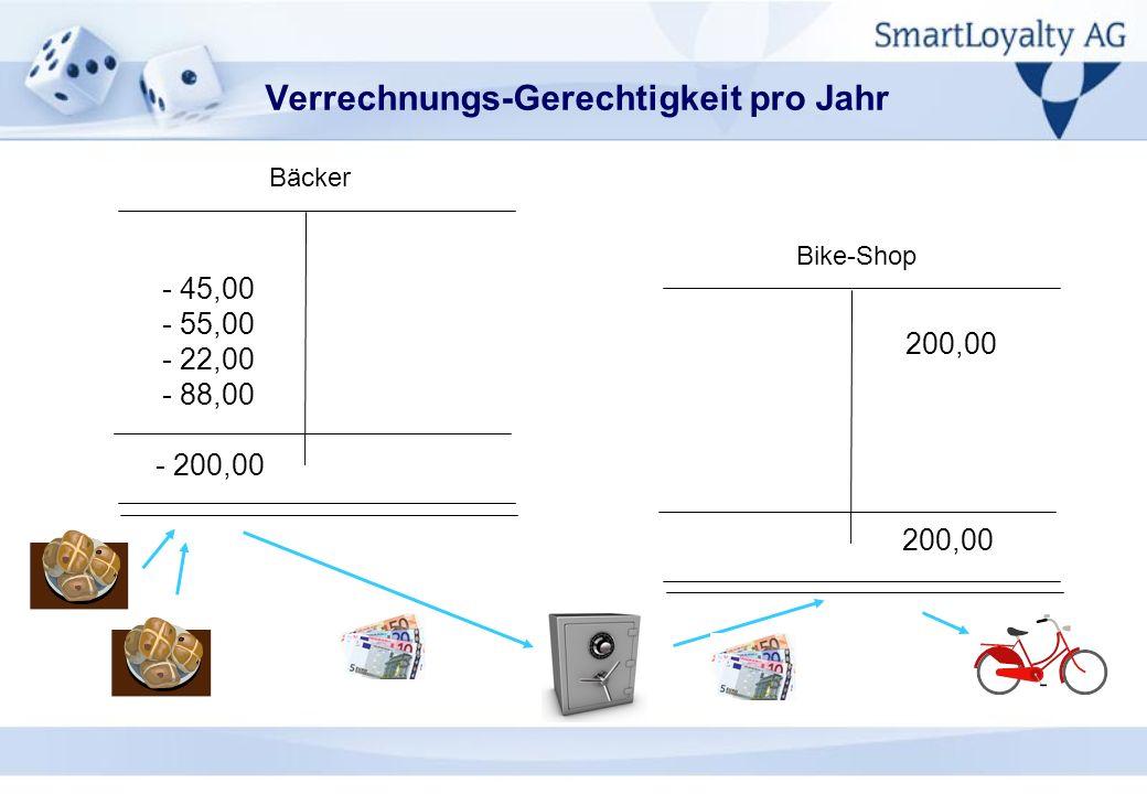 Verrechnungs-Gerechtigkeit pro Jahr Bäcker - 45,00 - 55,00 - 22,00 - 88,00 - 200,00 Bike-Shop 200,00