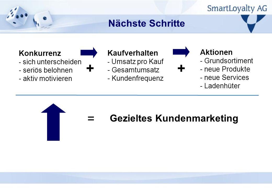 Konkurrenz - sich unterscheiden - seriös belohnen - aktiv motivieren Kaufverhalten - Umsatz pro Kauf - Gesamtumsatz - Kundenfrequenz + + = Gezieltes K