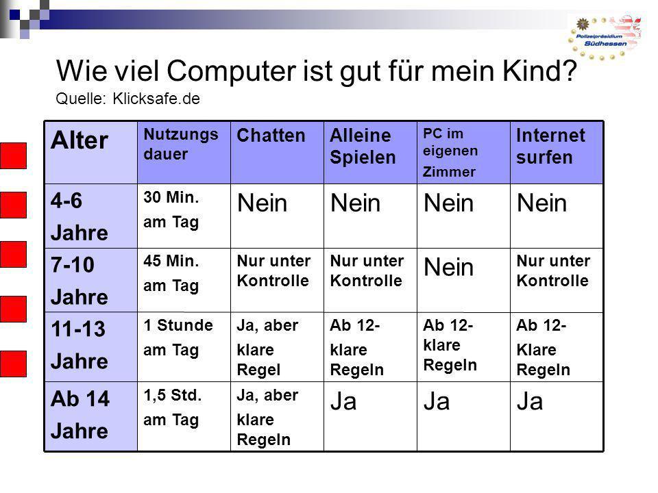Wie viel Computer ist gut für mein Kind? Quelle: Klicksafe.de Ja Ja, aber klare Regeln 1,5 Std. am Tag Ab 14 Jahre Ab 12- Klare Regeln Ab 12- klare Re