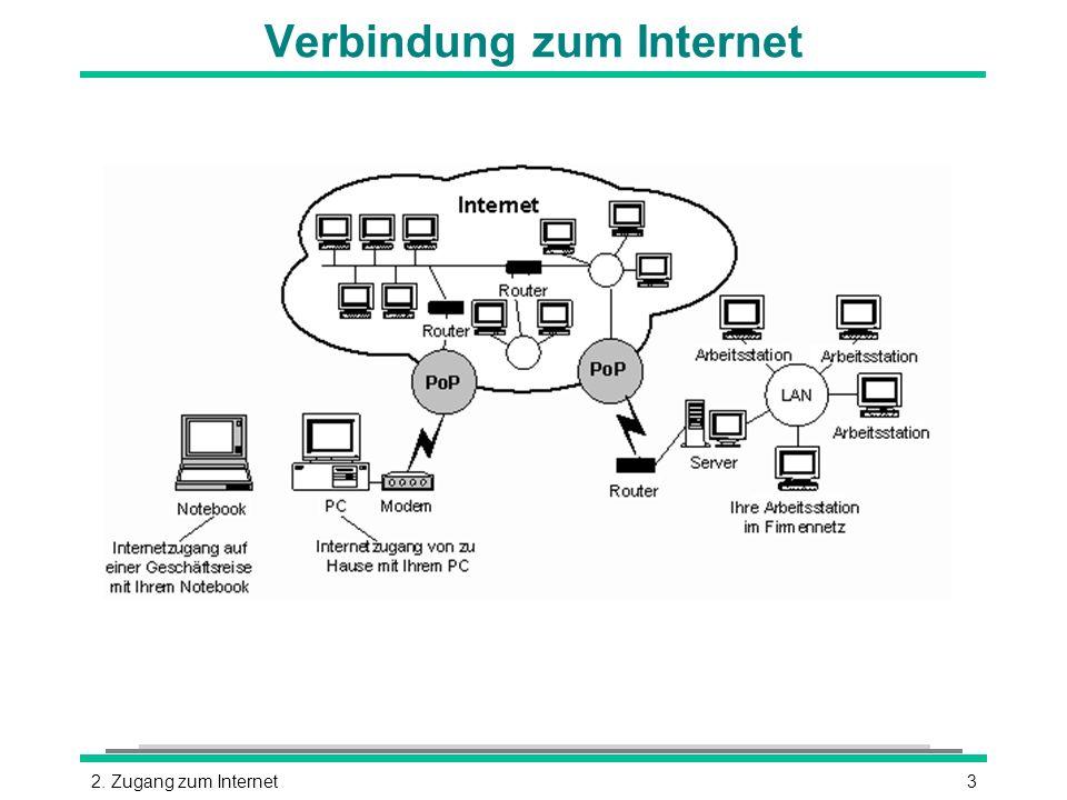 32. Zugang zum Internet Verbindung zum Internet