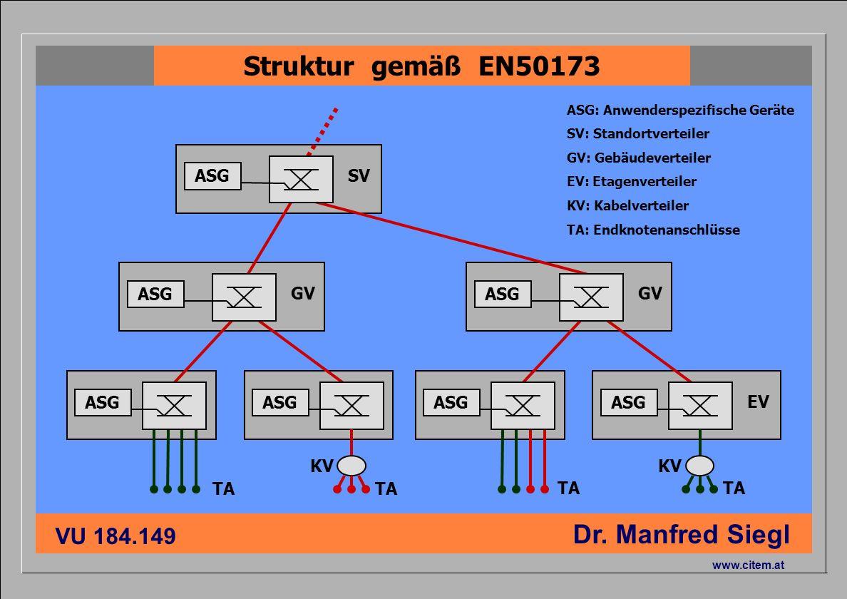 ciiema CITEM - Dr. Siegl VU 184.149 Dr. Manfred Siegl www.citem.at GV ASG SV ASG ASG: Anwenderspezifische Geräte SV: Standortverteiler GV: Gebäudevert