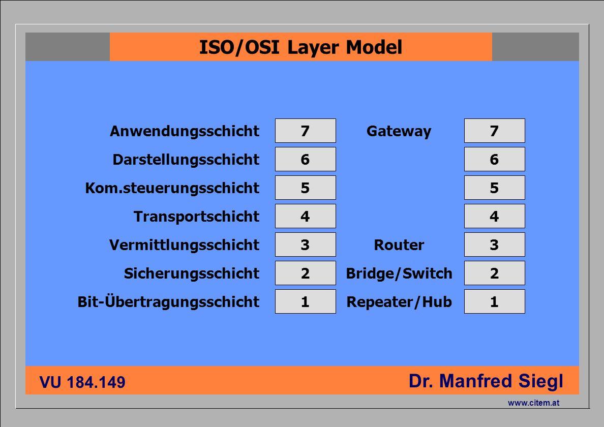 ciiema CITEM - Dr. Siegl VU 184.149 Dr. Manfred Siegl www.citem.at Bit-Übertragungsschicht Sicherungsschicht Vermittlungsschicht Transportschicht Kom.