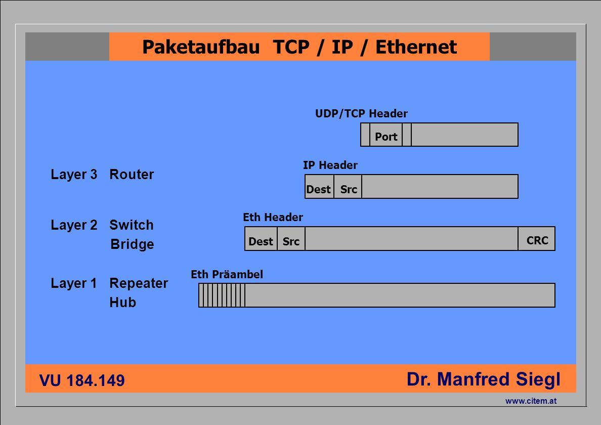 ciiema CITEM - Dr. Siegl VU 184.149 Dr. Manfred Siegl www.citem.at Layer 3 Router Layer 2 Switch Bridge Layer 1 Repeater Hub Dest Src Eth Präambel Eth