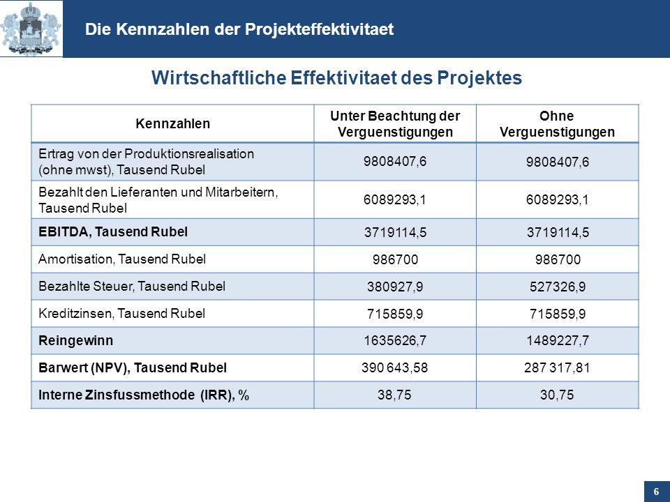Kennzahlen Unter Beachtung der Verguenstigungen Ohne Verguenstigungen Ertrag von der Produktionsrealisation (ohne mwst), Tausend Rubel 9808407,6 Bezah