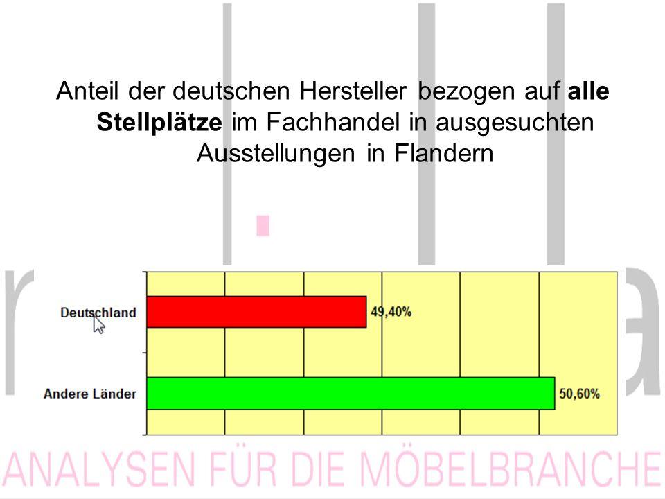 Anteil der deutschen Hersteller bezogen auf alle Stellplätze im Fachhandel in ausgesuchten Ausstellungen in Flandern