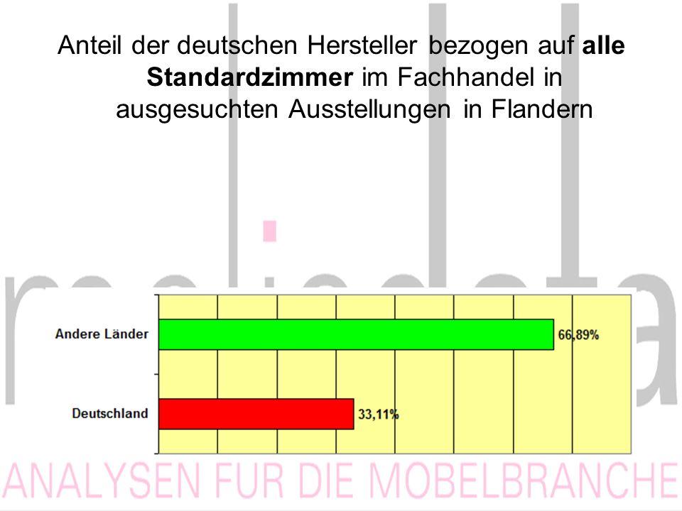 Anteil der deutschen Hersteller bezogen auf alle Standardzimmer im Fachhandel in ausgesuchten Ausstellungen in Flandern