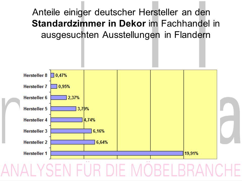 Anteile einiger deutscher Hersteller an den Standardzimmer in Dekor im Fachhandel in ausgesuchten Ausstellungen in Flandern