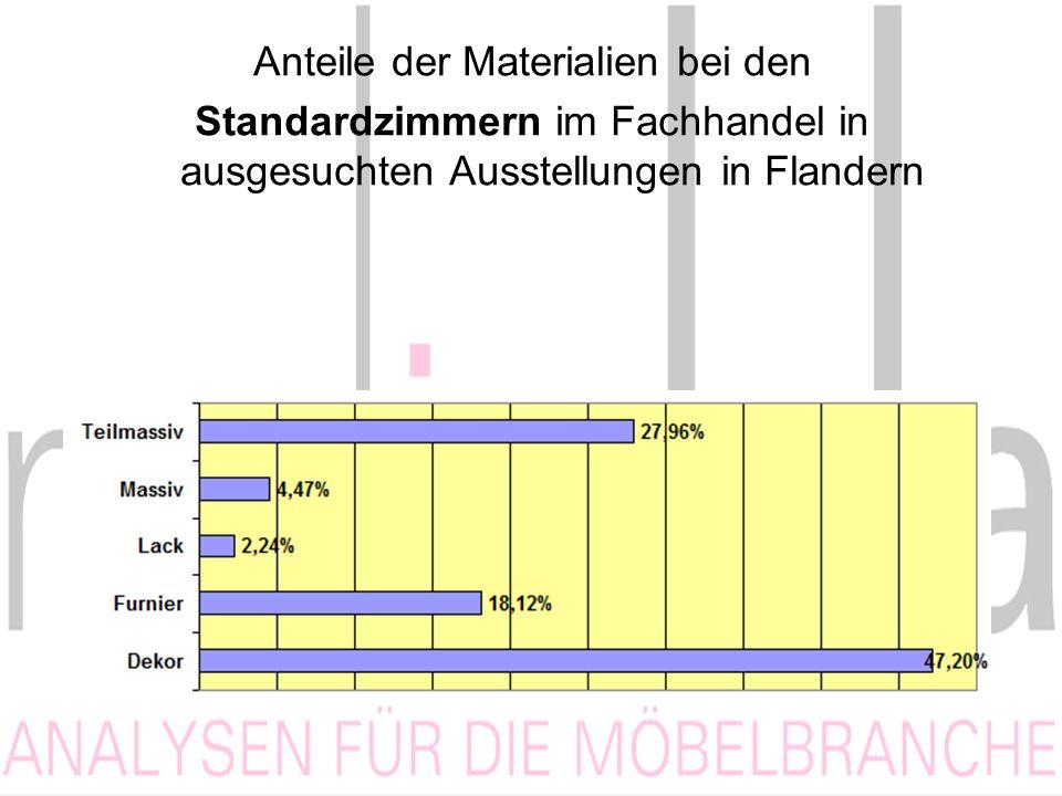 Anteile der Materialien bei den Standardzimmern im Fachhandel in ausgesuchten Ausstellungen in Flandern