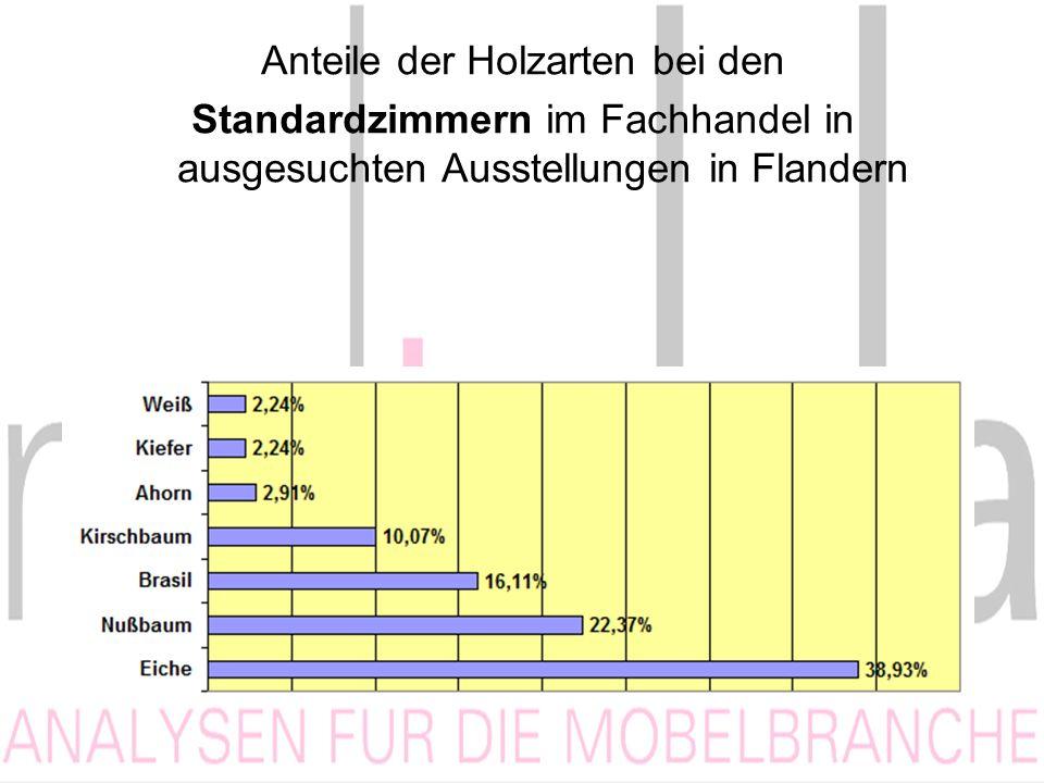 Anteile der Holzarten bei den Standardzimmern im Fachhandel in ausgesuchten Ausstellungen in Flandern